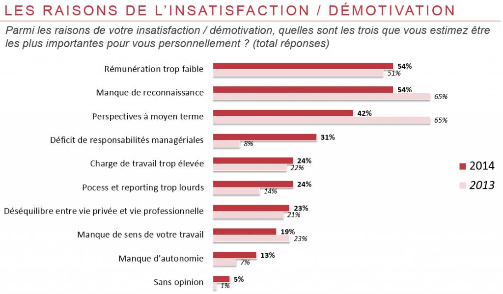 Les raisons de l'insatisfaction / démotivation